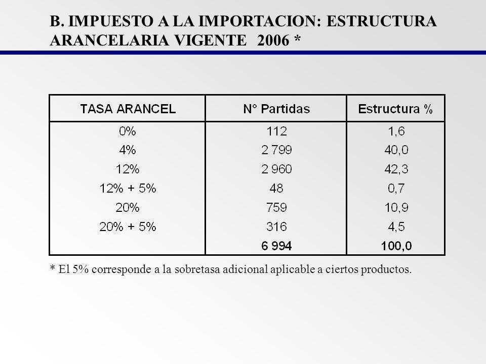 Porcentaje (%) PERU: EVOLUCION ARANCEL PROMEDIO* *Corresponde a un promedio ponderado de tasas nominales según la distribución de partidas