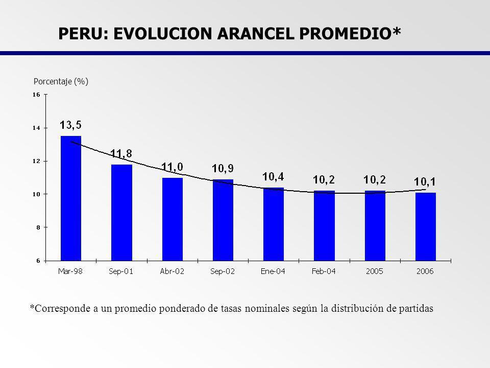 TASA EFECTIVA DEL ARANCEL LIQUIDADO SEGÚN CUODE 1/ Enero-abril 2006 CUODE 20052006 1/ TOTAL 6,95,4 BIENES DE CONSUMO10,910,7 MATERIAS PRIMAS Y PROD.
