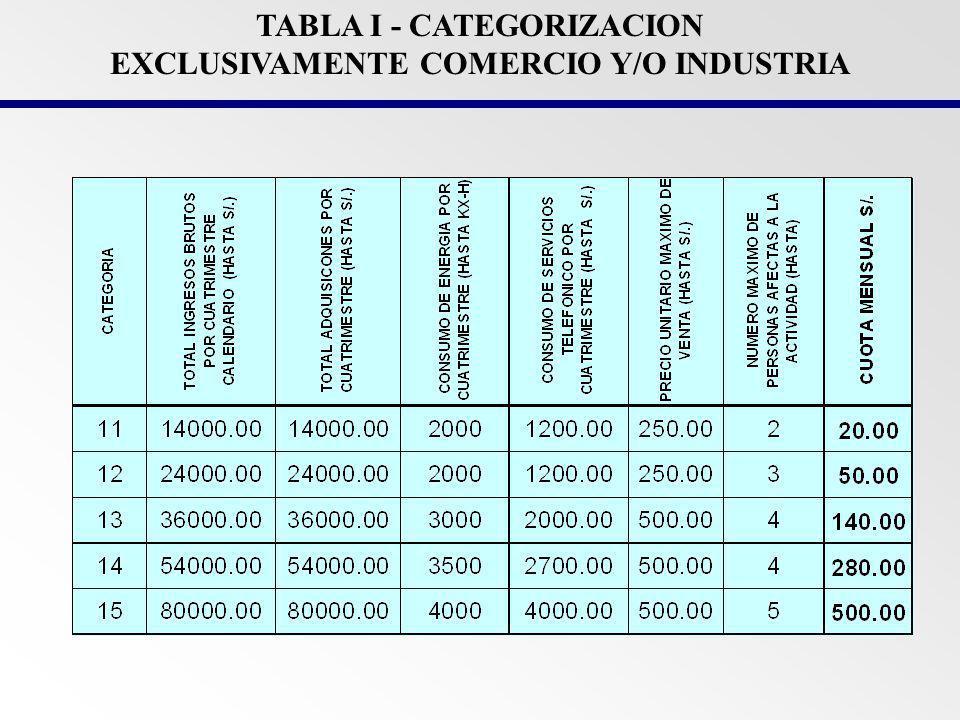 REGIMEN ESPECIAL DEL IMPUESTO A LA RENTA (RER) Régimen tributario promocional para las pequeñas y micro empresas que obtengan rentas por actividades de comercio, industria y servicios, el cual facilita el cumplimiento de sus obligaciones y amplía la base tributaria.