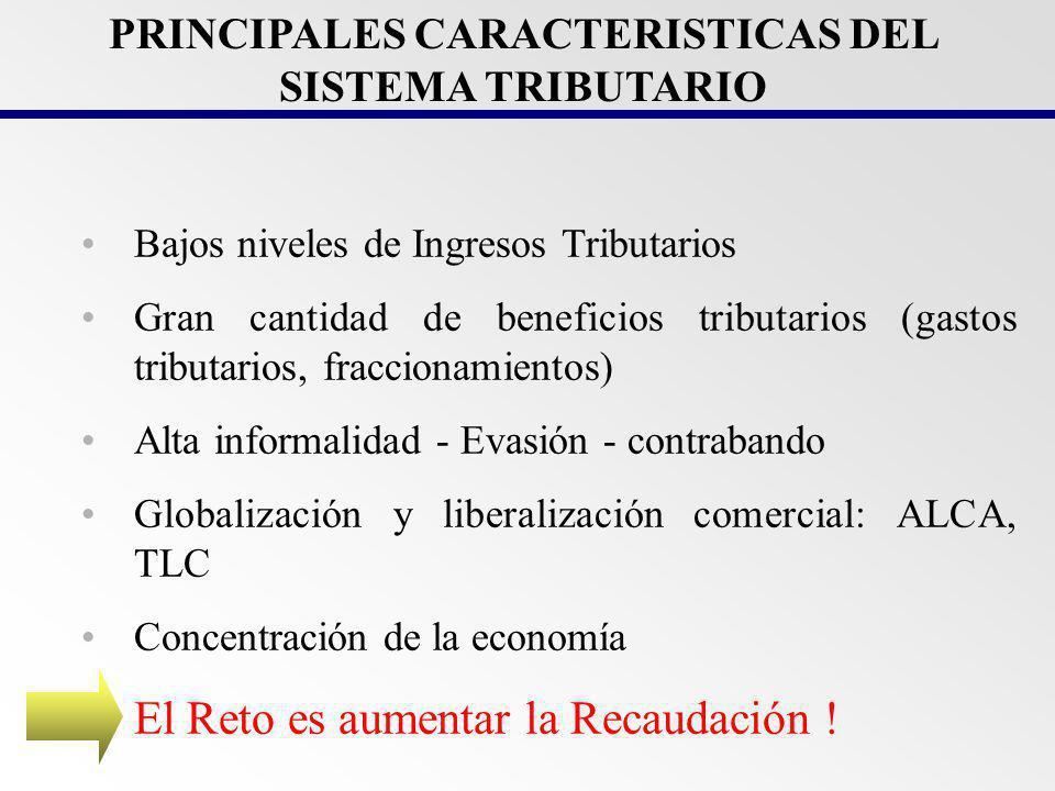 INGRESOS TRIBUTARIOS DEL GOBIERNO CENTRAL (En porcentaje del PBI) 13,6 14,1 14,5 14,2 12,8 12,4 12,5 12,1 12,9 13,1 13,6 14,9 1/.