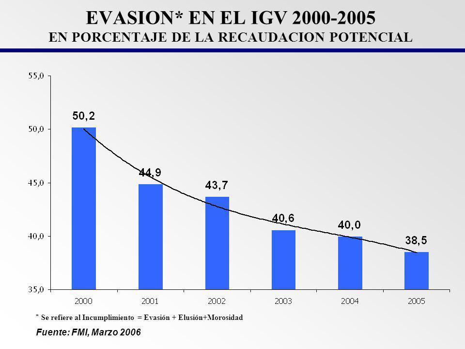 EVOLUCION DEL CONTRABANDO: ESTIMACIONES SUNAT 200220032004 Millones US$333321349 % de Importaciones CIF4,53,93,6 Estimación del Contrabando en el Perú* 2005 386 3,1 Fuente : SUNAT * Considera sólo contrabando no incluye otras formas de defraudación aduanera como subvaluación y subconteo.
