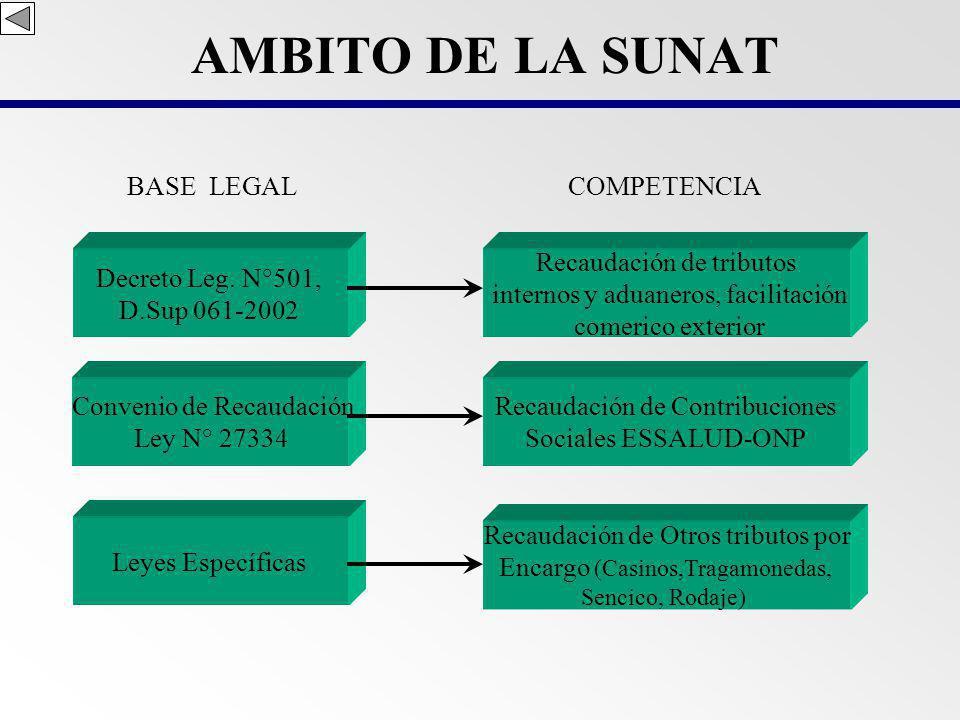 COMPETENCIA DE LOS TRIBUTOS DEL GOBIERNO CENTRAL TRIBUTOS Y CONTRIBUCIONES ARANCELES A LA IMPORTACION IGV e ISC IMPORTACIONES TRIBUTOS INTERNOS CONTRIBUCIONES SOCIALES OTROS TRIBUTOS TASAS Y CONTRIBUCIONES ORGANISMO RECAUDADOR SUNAT BANCO DE LA NACION ORGANISMO ADMINISTRADOR SUNAT MINISTERIOS Y OTROS ORGANISMOS DEL GOBIERNO CENTRAL