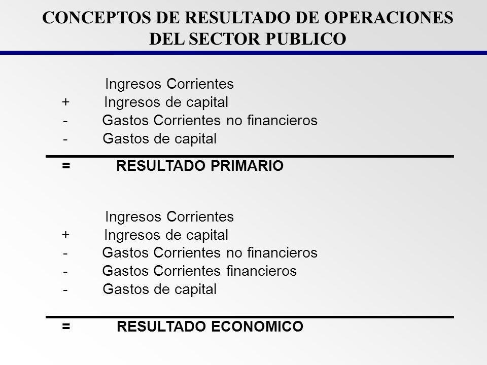 DEFICIT FISCAL = INGRESO - GASTOS < 0 FINANCIAMIENTO -DEUDA -EMISION -PRIVATIZACION REDUCCION MAYOR RECAUDACION SUPERAVIT FISCAL = INGRESO - GASTOS > 0