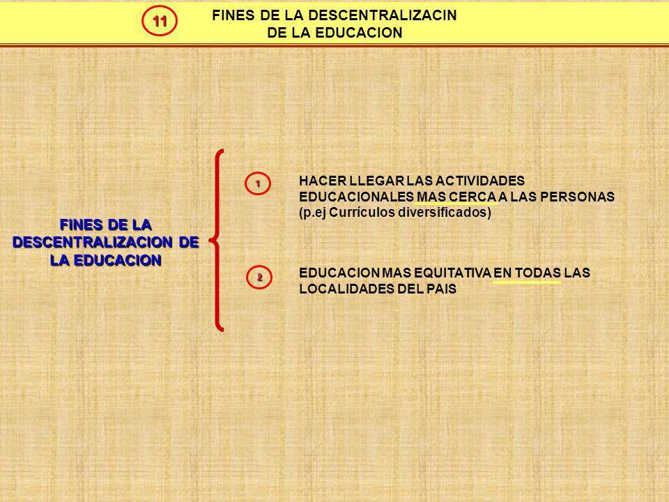 PROCESOS DE LA REGIONALIZACION INTEGRACION DE PUEBLOS EN REGIONES: CONFORMACION DE REGIONES (REFERENDUM) TRANSFERENCIA DE FUNCIONES Y PROGRAMAS: DEL NIVEL CENTRAL A REGIONES Y LOCALES 1 2 12
