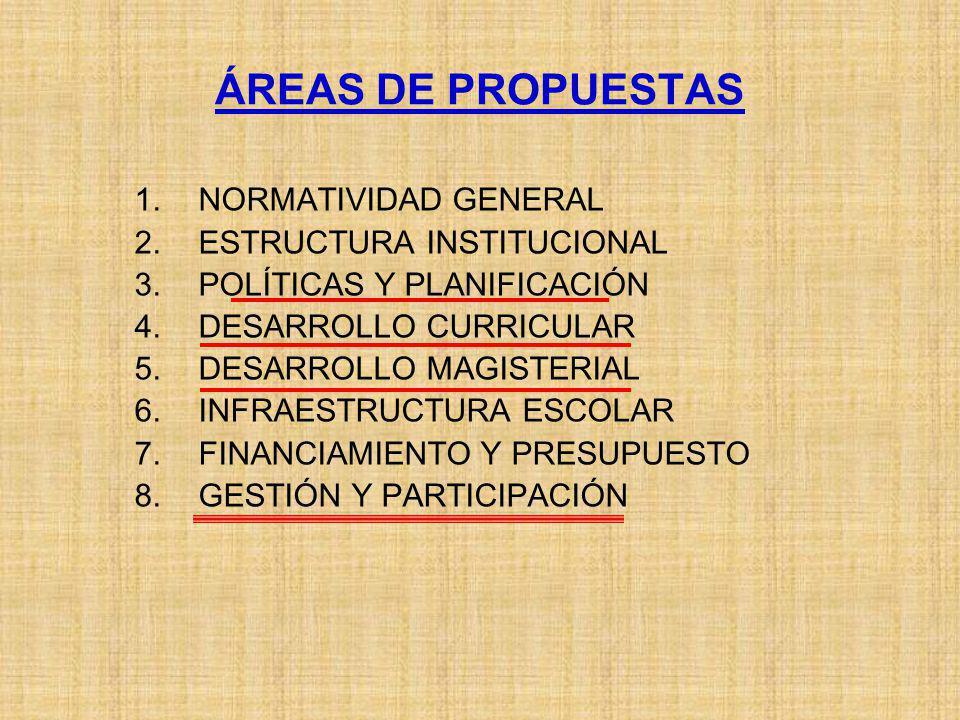 ÁREA 1: NORMATIVIDAD GENERAL: Eje 1.1.- Marco constitucional y legal Eje 1.2.- Proyectos Educativos Eje 1.3.- Consejos Educativos ÁREA 2: ESTRUCTURA INSTITUCIONAL: Eje 2.1.- Completar la transferencia de DREs y de UGELs Eje 2.2.- Crear Rectorados Regionales y Locales Eje 2.3.- Reestructurar las instancias administrativas Eje 2.4.- Racionalizar las redes escolares Eje 2.5.- Descentralizar el SINEACE ÁREA 3: POLÍTICAS Y PLANIFICACIÓN: Eje 3.1.- Impulsar Políticas de Estado y Acuerdos Nacionales Eje 3.2.- Implementar Planes de Descentralización y de Desarrollo ÁREA 4: DESARROLLO CURRICULAR: Eje 4.1.- Perfeccionar y descentralizar el Currículo Básico Nacional Eje 4.2.- Racionalizar la oferta y el currículo de la formación magisterial Eje 4.3.- Priorizar las zonas rurales y de frontera con apoyo de Huascarán Eje 4.4.- Regionalizar textos escolares y materiales de enseñanza VENTICUATRO EJES DE INTERVENCIÓN EN LAS OCHO ÁREAS DE PROPUESTAS