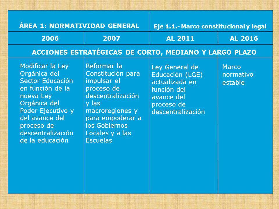 ÁREA 1: NORMATIVIDAD GENERALEje 1.2.- Proyectos Educativos 20062007AL 2016AL 2011 ACCIONES ESTRATÉGICAS DE CORTO, MEDIANO Y LARGO PLAZO El Ministerio de Educación (MED) aprueba, operacionaliza, y pone en aplicación el Proyecto Educativo Nacional (PEN) Articular el PEN con los Proyectos Educativos Regionales (PER) y promover la formulación de los Proyectos Educativos Locales (PEL) Se completa la articulación de los PEN, PER y PEL, con los Proyectos Educativos Institucionales (PEI) PEI autónomos en las escuelas y redes de escuelas