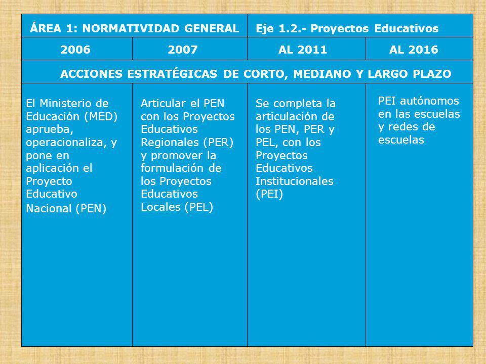 ÁREA 1: NORMATIVIDAD GENERAL Eje 1.3.- Consejos Educativos 20062007AL 2016AL 2011 ACCIONES ESTRATÉGICAS DE CORTO, MEDIANO Y LARGO PLAZO Modificar la composición y funciones del Consejo Nacional de Educación (CNE) y promover los Consejos Regionales de Educación (CRE) Fortalecer la articulación del CNE con los CRE, y formalizar su participación en el Foro del Acuerdo Nacional Se completa la articulación del CNE y de los CRE al nivel nacional Consolidación de la formulación, monitoreo y evaluación de las Políticas de Estado en Educación