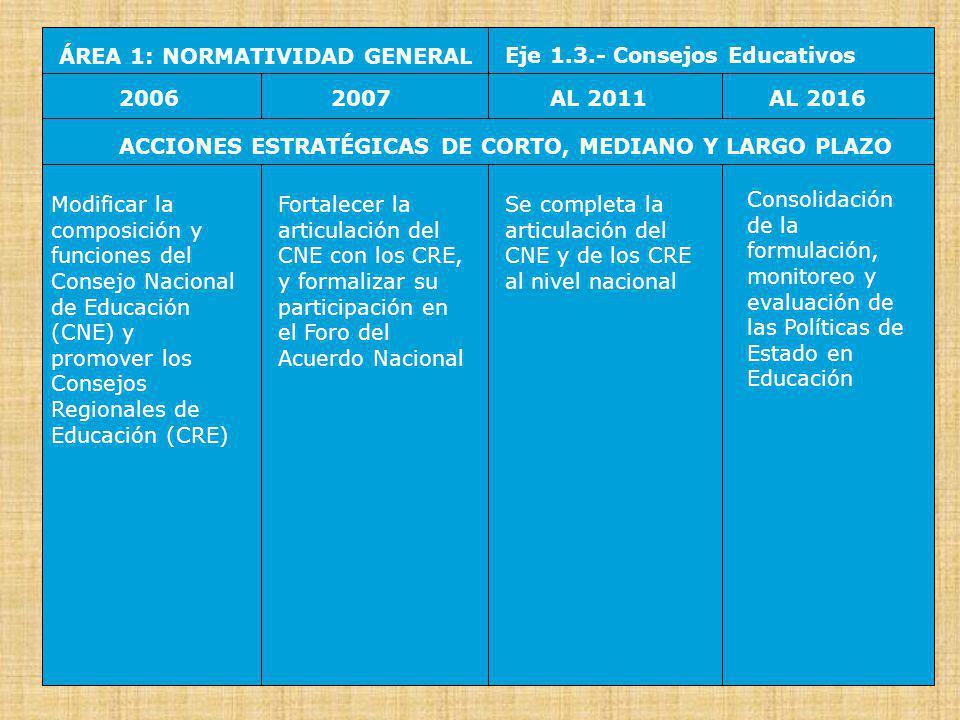 ÁREA 2: ESTRUCTURA INSTITUCIONAL Eje 2.1.- Completar la transferencia de DREs y de UGELs 20062007AL 2016AL 2011 ACCIONES ESTRATÉGICAS DE CORTO, MEDIANO Y LARGO PLAZO Transferir la Dirección Regional de Educación (DRE) de Lima Metropolitana a la Municipalidad de Lima Metropolitana Transferir la Educación Básica (EB) y la Educación Técnico Profesional (ETP) a los Gobiernos Locales La Educación Superior (ES) es transferida a los Gobiernos Regionales