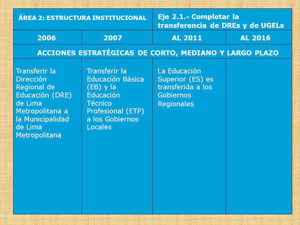 ÁREA 2: ESTRUCTURA INSTITUCIONAL Eje 2.2.- Crear Rectorados Regionales y Locales 20062007AL 2016AL 2011 ACCIONES ESTRATÉGICAS DE CORTO, MEDIANO Y LARGO PLAZO Crear el Rectorado de Lima Metropolitana, con la participación de la Comunidad Educativa Promover Rectorados Regionales (para la Educación Superior) y Rectorados Locales (para la Educación Básica y la Educación Técnico Productiva) Se generaliza los Rectorados Regionales y los Rectorados Locales Estabilidad del marco institucional
