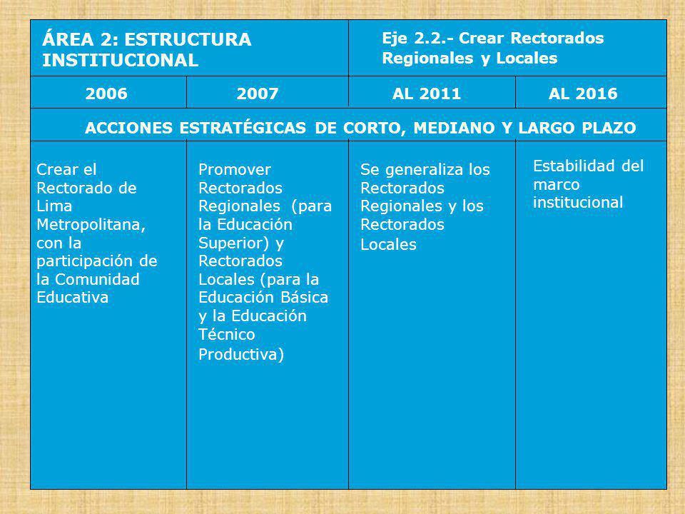 ÁREA 2: ESTRUCTURA INSTITUCIONAL Eje 2.3.- Reestructurar las instancias administrativas 20062007AL 2016AL 2011 ACCIONES ESTRATÉGICAS DE CORTO, MEDIANO Y LARGO PLAZO Reajustar el Reglamento de Organización y Funciones (ROF) del MED, en función del avance del proceso de descentralización de la educación Iniciar la reestructuración de las relaciones entre las instancias nacional, regional, local e institucional Se completa la articulación de las instancias administrativas (nacional, regional y local) en apoyo de la instancia de base (institucional) Creciente autonomía de la instancia de base (escuelas y redes de escuelas)