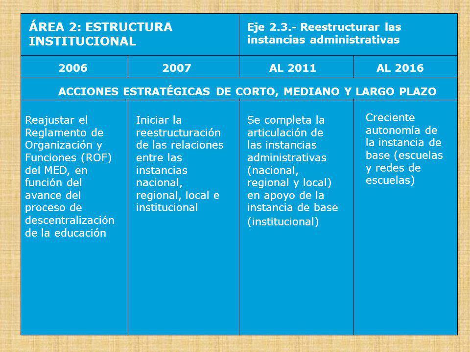 ÁREA 2: ESTRUCTURA INSTITUCIONAL Eje 2.4.- Racionalizar las redes escolares 20062007AL 2016AL 2011 ACCIONES ESTRATÉGICAS DE CORTO, MEDIANO Y LARGO PLAZO Racionalizar las redes escolares y sus Cuadros de Asignación de Personal (CAP) Aplicar la metodología del Mapa Escolar a nivel local (Educación Básica y Educación Técnico Productivo) y regional (Educación Superior) Impulso a la Educación Básica y la Educación Técnico Productivo en las Zonas de Acción Prioritaria del Estado (ZAP) Educación Básica y Educación Técnico Productivo en Zonas de Acción Prioritaria del Estado (ZAPs) integradas con los demás programas sociales