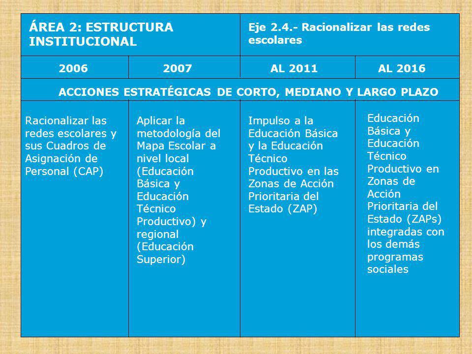 ÁREA 2: ESTRUCTURA INSTITUCIONAL Eje 2.5.- Descentralizar el SINEACE 20062007AL 2016AL 2011 ACCIONES ESTRATÉGICAS DE CORTO, MEDIANO Y LARGO PLAZO Implementar el Sistema Nacional de Evaluación, Acreditación y Certificación de la Calidad Educativa (SINEACE) al nivel central Implementar el Instituto Instituto Peruano de Evaluación, Acreditación y Certificación de la Calidad de la Educación Básica IPEBA (para la EB y la ETP) y los Consejo de Evaluación, Acreditación y Certificación de la Calidad de la Educación Superior no Universitaria CONEACES (para la ES) a nivel regional Se implementan el Instituto Peruano de Evaluación, Acreditación y Certificación de la Calidad de la Educación Básica IPEBA y el Consejo de Evaluación, Acreditación y Certificación de la Calidad de la Educación Superior no Universitaria CONEACES a nivel local El IPEBA y el CONEACES funcionan descentraliza- damente