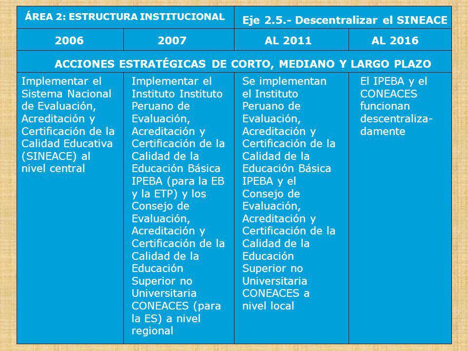 ÁREA 3: POLÍTICAS Y PLANIFICACIÓN Eje 3.1.- Impulsar Políticas de Estado y Acuerdos Nacionales 20062007AL 2016AL 2011 ACCIONES ESTRATÉGICAS DE CORTO, MEDIANO Y LARGO PLAZO Evaluar y reajustar las Políticas de Estado en Educación (y su sistema de monitoreo) en el Foro del Acuerdo Nacional Aprobar el Acuerdo Nacional por la Educación 2011, en el Foro del Acuerdo Nacional Se prepara y aprueba el Acuerdo Nacional por la Educación 2016, en el Foro del Acuerdo Nacional Se prepara y aprueba el Acuerdo Nacional por la Educación 2021, en el Foro del Acuerdo Nacional