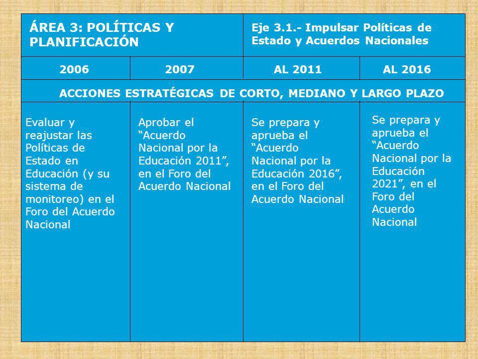 ÁREA 3: POLÍTICAS Y PLANIFICACIÓN Eje 3.2.- Implementar Planes de Descentralización y de Desarrollo 20062007AL 2016AL 2011 ACCIONES ESTRATÉGICAS DE CORTO, MEDIANO Y LARGO PLAZO Aprobar el Plan de Descentralización de la Educación 2006-2011 con previsiones de objetivos, estrategias y metas, para los niveles nacional, regional, local e institucional (incluyendo difusión, desarrollo de capacidades y asistencia técnica) Se aprueba el Plan Nacional de Desarrollo Educativo 2007- 2011 (concertado con El Centro Nacional de Planeamiento Estratégico CEPLAN e incorporando previsiones sobre el proceso de descentralización de la educación) Se aprueba el Plan Nacional de Desarrollo Educativo 2011- 2016 (concertado con CEPLAN e incorporando previsiones sobre el proceso de descentralización de la educación) Se prepara y aprueba el Acuerdo Nacional por la Educación 2021, en el Foro del Acuerdo Nacional