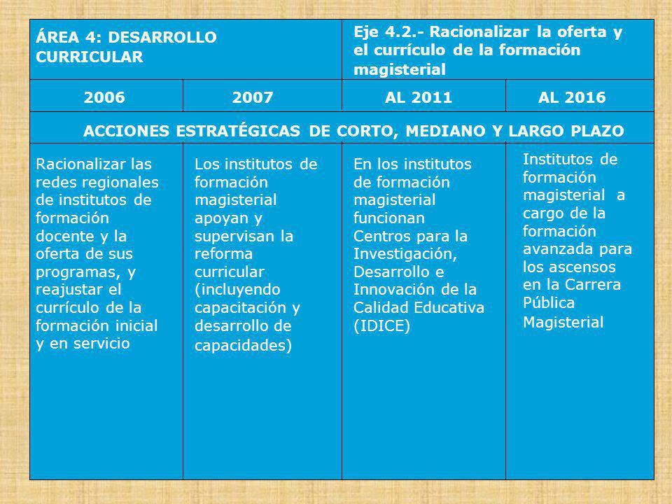 ÁREA 4: DESARROLLO CURRICULAR Eje 4.3.- Priorizar las zonas rurales y de frontera con apoyo de Huascarán 20062007AL 2016AL 2011 ACCIONES ESTRATÉGICAS DE CORTO, MEDIANO Y LARGO PLAZO Priorizar el apoyo pedagógico a las escuelas rurales y de frontera, por el Programa HUASCARÁN, en asociación con el Instituto de Radio y Televisión del Perú y la cooperación de los medios de comunicación social El Programa HUASCARÁN impulsa programas de intercambio e innovación horizontales y directos entre escuelas y maestros (en formación y en servicio) HUASCARÁN TV impulsa la educación a distancia, el uso de nuevas tecnologías y la planificación y gestión de los programas de educación que operan en zonas y áreas estratégicas HUASCARÁN apoya programas de desarrollo social integrado a nivel local