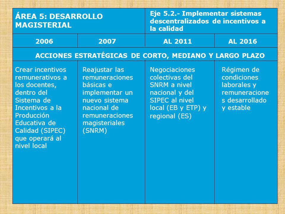 ÁREA 6: INFRAESTRUCTURA ESCOLAR Eje 6.1.- Definir inversiones y activos públicos de nivel nacional, regional y local 20062007AL 2016AL 2011 ACCIONES ESTRATÉGICAS DE CORTO, MEDIANO Y LARGO PLAZO Definir la clasificación de los activos públicos en los niveles nacional, regional y local Aplicar la clasificación de los activos públicos en los niveles nacional, regional y local Se aplica la clasificación de los activos públicos a las inversiones públicas