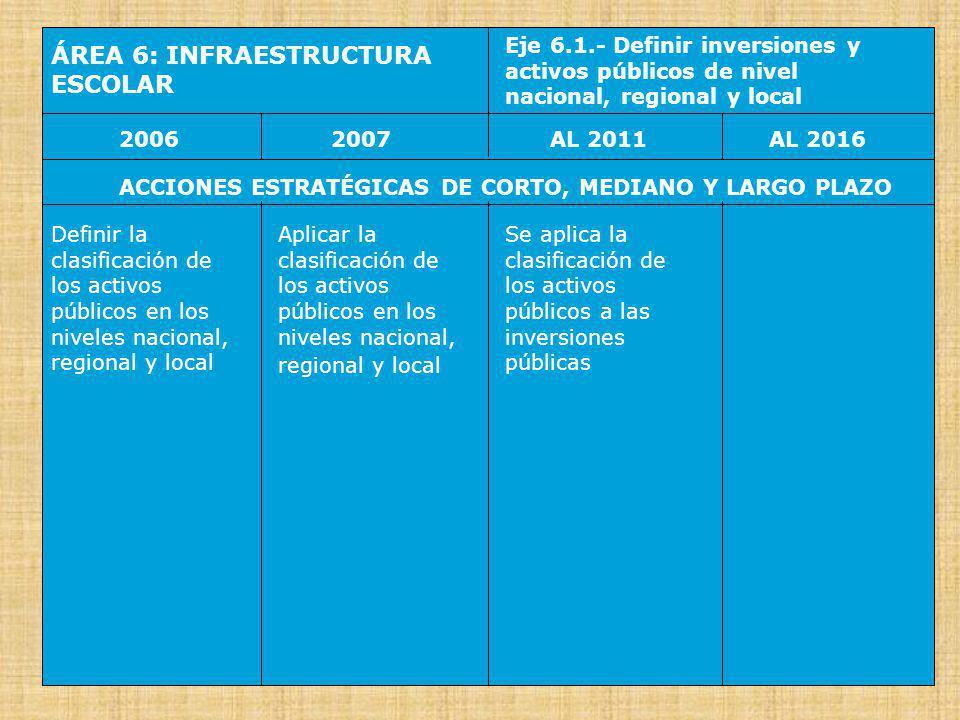ÁREA 6: INFRAESTRUCTURA ESCOLAR Eje 6.2.- Transferir locales escolares a gobiernos locales y regionales 20062007AL 2016AL 2011 ACCIONES ESTRATÉGICAS DE CORTO, MEDIANO Y LARGO PLAZO Iniciar la transferencia a las Municipalidades de los locales y terrenos escolares de la EB y de la ETP Iniciar la transferencia a los Gobiernos Regionales, de los locales y terrenos escolares de la ES Se completa la transferencia de los locales y terrenos escolares como activos locales (EB y ETP) y regionales (ES) Infraestructura escolar descentralizada y de calidad