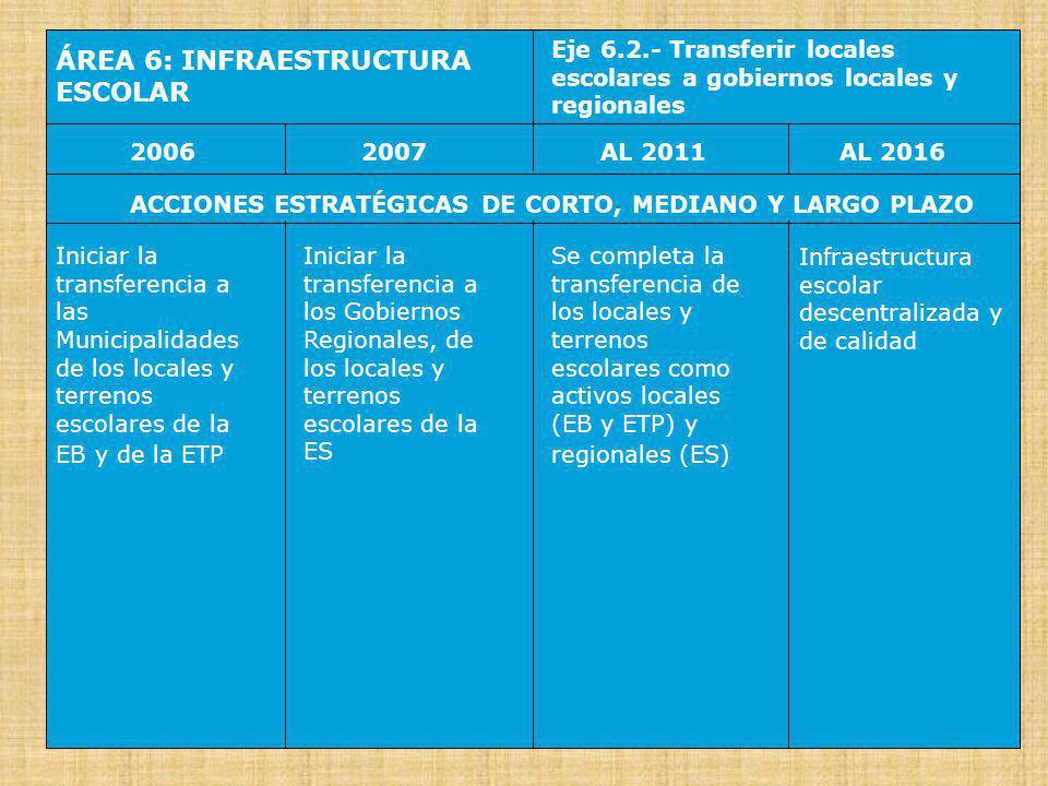 ÁREA 7: FINANCIAMIENTO Y PRESUPUESTO Eje 7.1.- Fortalecer el FONDEP operando en red con fondos regionales y locales 20062007AL 2016AL 2011 ACCIONES ESTRATÉGICAS DE CORTO, MEDIANO Y LARGO PLAZO Ampliar el FONDEP como cabeza de un sistema de Fondos similares a nivel local (el FOLDE, para la EB y la ETP) y regional (el FORDE, para la ES) y con participación en los respectivos tributos, canon, regalías y tasas Autorizar la creación de Arbitrios Municipales para la EB y para la ETP, generando recursos adicionales que alimenten el respectivo FOLDE Las escuelas y redes de escuelas son Unidades de Ejecución Presupuestaria, gestionan Cajas Escolares y se benefician directamente de asignaciones de los fondos de desarrollo y de compensaciones regionales y locales Creciente autonomía financiera de las escuelas y redes de escuelas