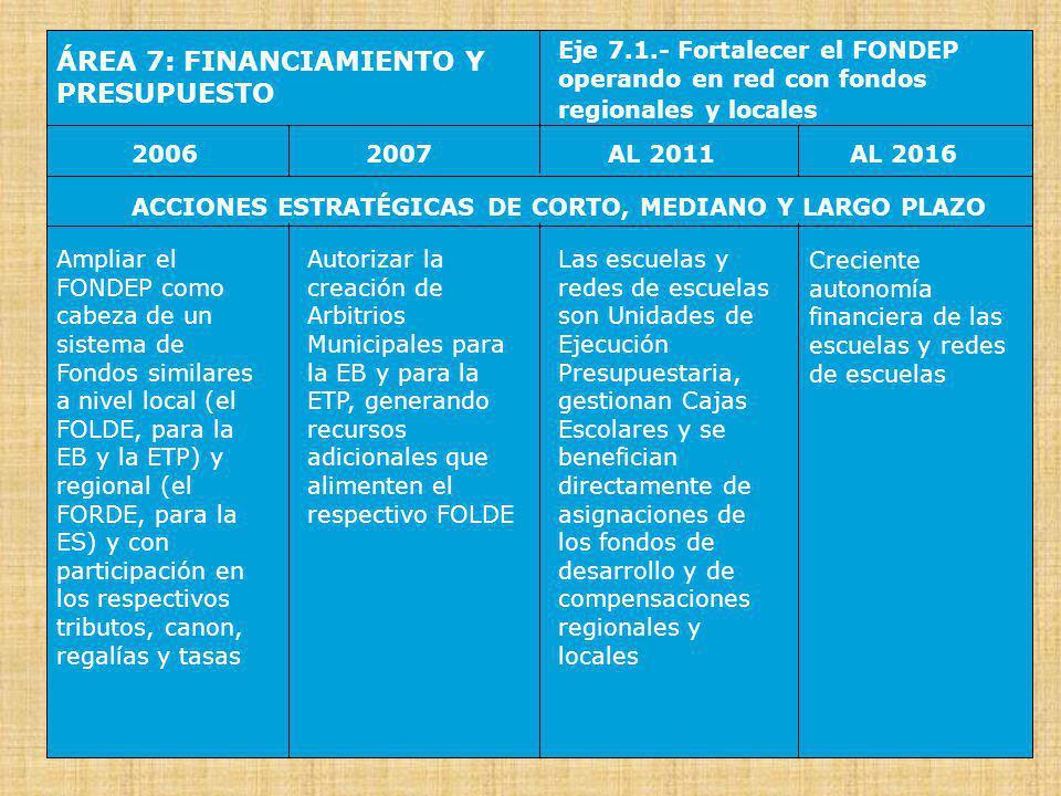 ÁREA 7: FINANCIAMIENTO Y PRESUPUESTO Eje 7.2.- Desarrollar el Presupuesto Participativo y descentralizar el SNIP 20062007AL 2016AL 2011 ACCIONES ESTRATÉGICAS DE CORTO, MEDIANO Y LARGO PLAZO Perfeccionar el Presupuesto Participativo, y flexibilizar el sistema presupuestario y el SNIP, en apoyo al proceso de descentralización de la educación.