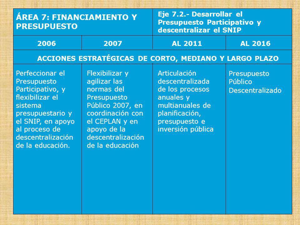 ÁREA 8: GESTIÓN Y PARTICIPACIÓN Eje 8.1.- Empoderar a la comunidad educativa 20062007AL 2016AL 2011 ACCIONES ESTRATÉGICAS DE CORTO, MEDIANO Y LARGO PLAZO Empoderar a los Consejo Educativos Institucionales (CONEI) para acrecentar su participación en la toma de decisiones y en el control ciudadano Crear Juntas Escolares Locales (para la EB y la ETP), con participación de la Comunidad Educativa, en apoyo a los CONEI Se establece Fundaciones, en apoyo a las escuelas y redes de escuelas y a sus PEI Comunidad Educativa Local con amplias facultades