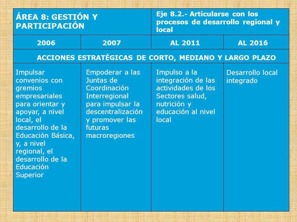 ÁREA 8: GESTIÓN Y PARTICIPACIÓN Eje 8.3.- Acrecentar la autonomía escolar 20062007AL 2016AL 2011 ACCIONES ESTRATÉGICAS DE CORTO, MEDIANO Y LARGO PLAZO Promover la progresiva autonomía de las escuelas y de las redes escolares, a partir de Convenios de Gestión Iniciar un Programa de Escuelas, Colegios e Institutos de Excelencia (Emblemáticos) que difundan innovaciones Escuelas y redes de escuelas de altos estándares de calidad