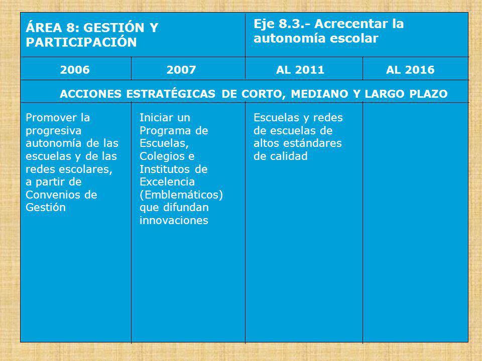 ÁREA 8: GESTIÓN Y PARTICIPACIÓN Eje 8.4.- Desarrollar modernos sistemas de información y de indicadores 20062007AL 2016AL 2011 ACCIONES ESTRATÉGICAS DE CORTO, MEDIANO Y LARGO PLAZO Consolidar los sistemas de información para la planificación, la gestión y el control, a los niveles nacional, regional y local Impulsar los sistemas de información para la planificación, la gestión y el control, al nivel de las escuelas y de las redes de escuelas Se aplica las más modernas tecnologías de información y comunicación a los niveles nacional, regional, local e institucional Funcionan modernos sistemas informáticos interconectando las redes administrativas y escolares en tiempo real
