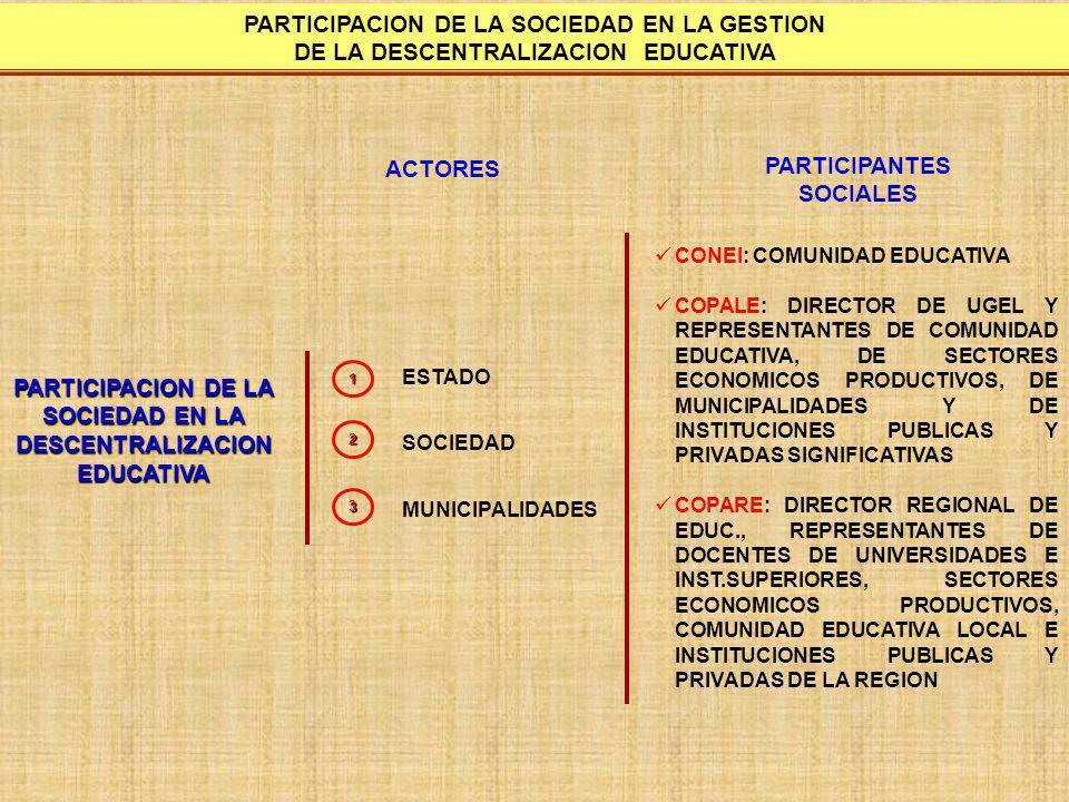 FORMAS DE PARTICIPACION EN LA GESTION EDUCATIVA FORMAS DE PARTICIPACION EN LA GESTION EDUCATIVA DIALOGO CONCERTACION TOMA DE DESICIONES 1 2 3 VIGILANCIA (CONTROL Y EVALUACION) 3
