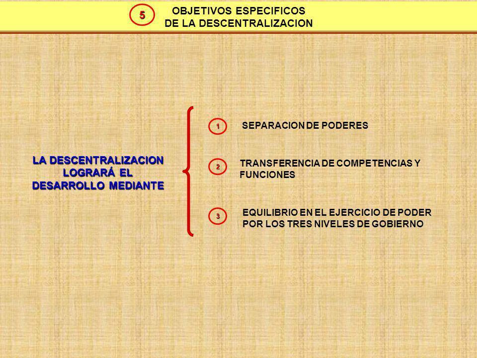 VISION GLOBAL Y ARTICULADA DE LA DESCENTRALIZACION LA DESCENTRALIZACION CONTRIBUIRA A MEJORAR LA DISTRIBUCION ESPACIAL DE: LA POBLACION LAS ACTIVIDADES ECONOMICAS LAS DECISIONES DE GOBIERNO 1 2 3 EN EL MARCO DE UNA ESTRATEGIA TERRITORIAL DE DESARROLLO NACIONAL IMPULSANDO: EL CRECIMIENTO ECONOMICO LA MEJORA DE LOS SERVICIOS PUBLICOS GENERACION DE MAYORES INGRESOS Y BIENESTAR 1 2 3 DESDE CADA: REGION PROVINCIA DISTRITO 6