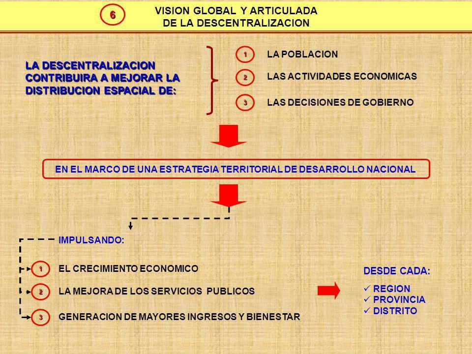 ETAPAS DEL PROCESO DE DESCENTRALIZACION ETAPA PREPARATORIA (JUN – DIC 2002) INSTALACION Y ORGANIZACIÓN DE GOBIERNOS REGIONALES Y LOCALES CONSOLIDACION DEL PROCESO DE REGIONALIZACION TRANSFERENCIA Y RECEPCION DE COMPETENCIAS DE SECTORES PRODUCTIVOS Y DE INFRAESTRUCURA TRANSFERENCIA Y RECEPCION DE COMPETENCIAS EN SALUD Y EDUCACION (2006) 0 1 3 4 5 Fuente: Consejo Nac.