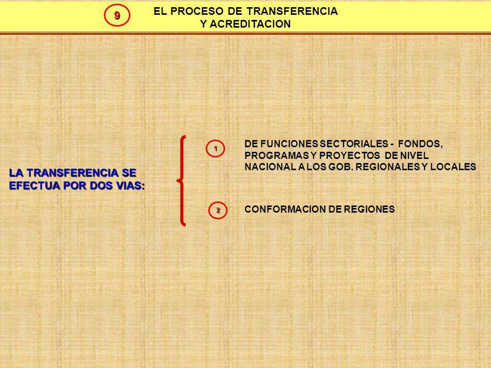 EL PROCESO DE TRANSFERENCIAS Y CERTIFICACION: ACREDITACION Y VERIFICACION FONDOS PROGRAMAS Y PROYECTOS (de alcance regional) FUNCIONES SECTORIALES SISTEMA DE ACREDITACION MECANISMOS DE VERIFICACION TRANSFERENCIAS DE: 1 2 Define requisitos humanos, materiales e instrumentos normativos y de gestión Simple constatación de carácter administrativo sobre capacidad de gestión 10