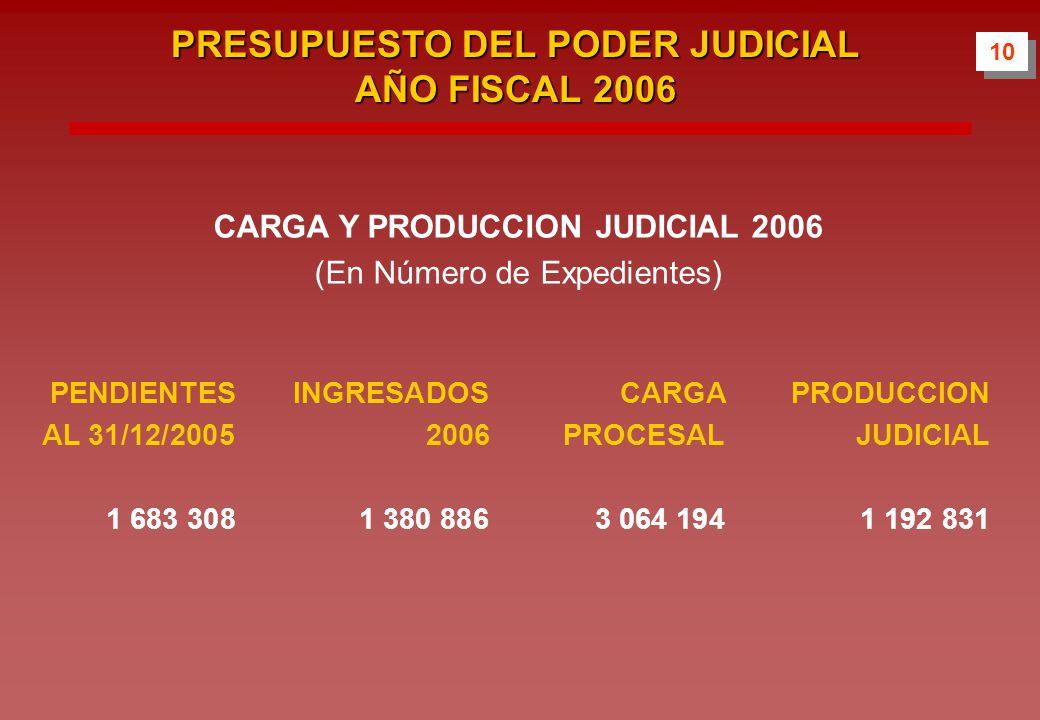 CARGA Y PRODUCCION JUDICIAL 2006 (En Número de Expedientes) PENDIENTES INGRESADOSCARGA PRODUCCION AL 31/12/20052006 PROCESALJUDICIAL 1 683 308 1 380 8863 064 1941 192 831 10 PRESUPUESTO DEL PODER JUDICIAL AÑO FISCAL 2006