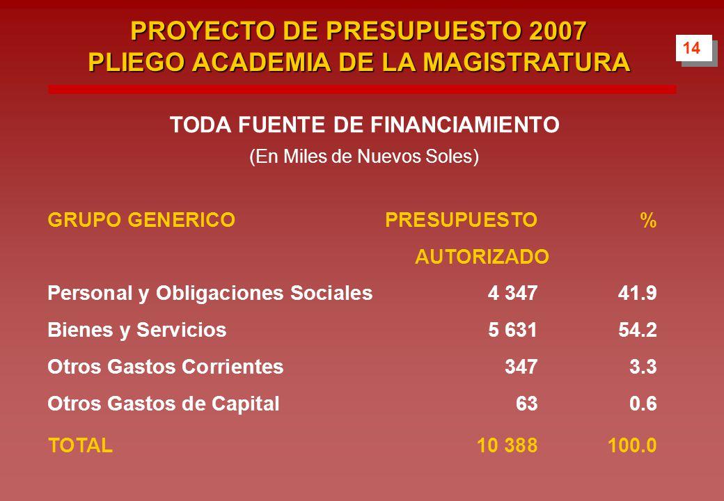 14 PROYECTO DE PRESUPUESTO 2007 PLIEGO ACADEMIA DE LA MAGISTRATURA TODA FUENTE DE FINANCIAMIENTO (En Miles de Nuevos Soles) GRUPO GENERICOPRESUPUESTO% AUTORIZADO Personal y Obligaciones Sociales4 34741.9 Bienes y Servicios5 63154.2 Otros Gastos Corrientes3473.3 Otros Gastos de Capital630.6 TOTAL10 388100.0