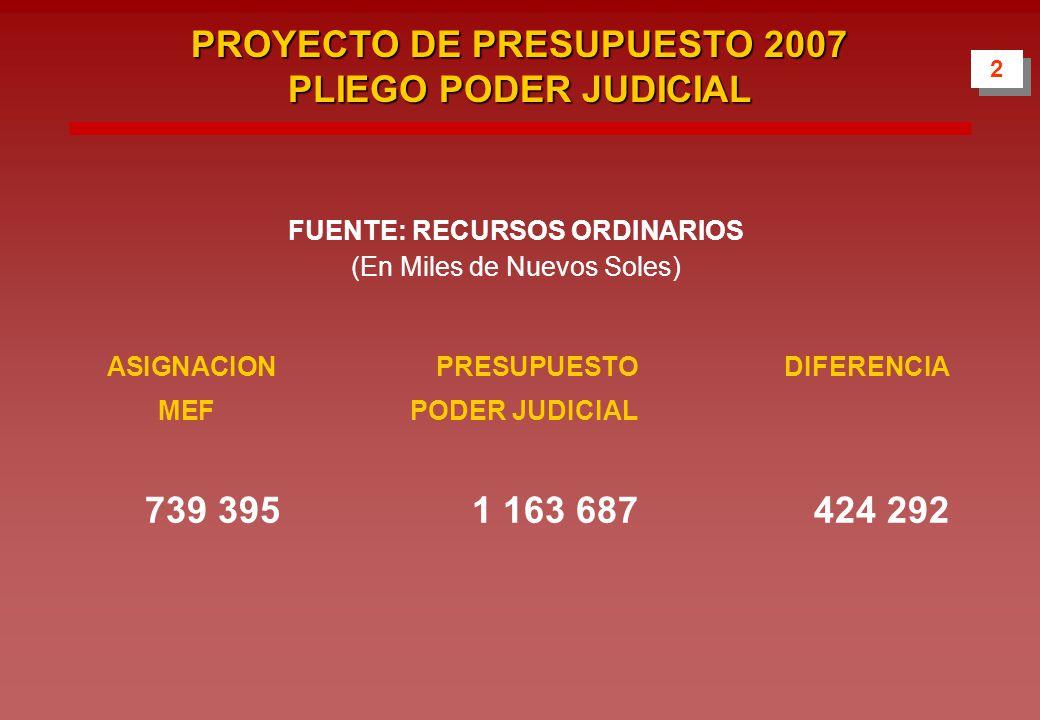 FUENTE: RECURSOS ORDINARIOS (En Miles de Nuevos Soles) ASIGNACIONPRESUPUESTODIFERENCIA MEF PODER JUDICIAL 739 3951 163 687424 292 2 2 PROYECTO DE PRESUPUESTO 2007 PLIEGO PODER JUDICIAL