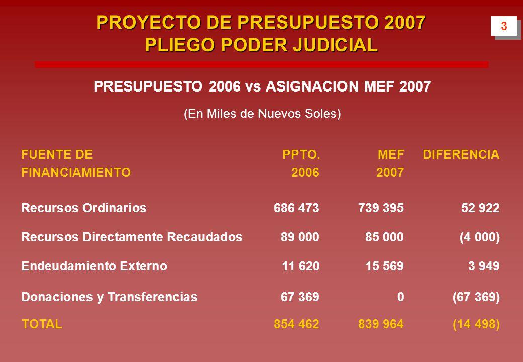 3 3 PROYECTO DE PRESUPUESTO 2007 PLIEGO PODER JUDICIAL PRESUPUESTO 2006 vs ASIGNACION MEF 2007 (En Miles de Nuevos Soles) FUENTE DE PPTO.MEFDIFERENCIA FINANCIAMIENTO20062007 Recursos Ordinarios 686 473739 39552 922 Recursos Directamente Recaudados 89 00085 000(4 000) Endeudamiento Externo 11 62015 5693 949 Donaciones y Transferencias67 3690(67 369) TOTAL 854 462839 964(14 498)