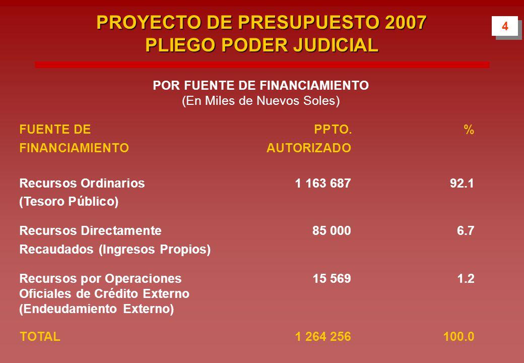 POR FUENTE DE FINANCIAMIENTO (En Miles de Nuevos Soles) FUENTE DE PPTO.% FINANCIAMIENTOAUTORIZADO Recursos Ordinarios 1 163 68792.1 (Tesoro Público) Recursos Directamente 85 0006.7 Recaudados (Ingresos Propios) Recursos por Operaciones 15 5691.2 Oficiales de Crédito Externo (Endeudamiento Externo) TOTAL 1 264 256100.0 4 4 PROYECTO DE PRESUPUESTO 2007 PLIEGO PODER JUDICIAL