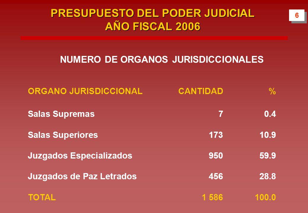 NUMERO DE ORGANOS JURISDICCIONALES ORGANO JURISDICCIONALCANTIDAD % Salas Supremas70.4 Salas Superiores17310.9 Juzgados Especializados95059.9 Juzgados de Paz Letrados45628.8 TOTAL1 586 100.0 6 6 PRESUPUESTO DEL PODER JUDICIAL AÑO FISCAL 2006