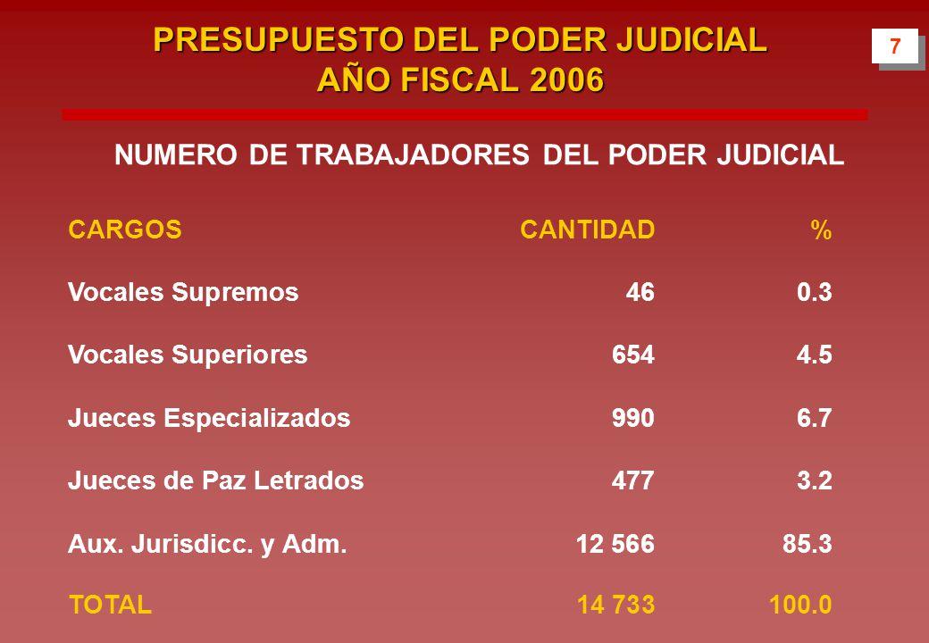 NUMERO DE TRABAJADORES DEL PODER JUDICIAL CARGOSCANTIDAD % Vocales Supremos460.3 Vocales Superiores6544.5 Jueces Especializados9906.7 Jueces de Paz Letrados4773.2 Aux.