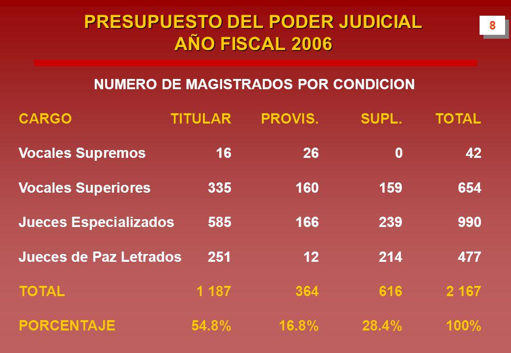 NUMERO DE MAGISTRADOS POR CONDICION CARGOTITULARPROVIS.SUPL.TOTAL Vocales Supremos 1626042 Vocales Superiores 335160159654 Jueces Especializados 585166239990 Jueces de Paz Letrados25112214477 TOTAL1 1873646162 167 PORCENTAJE54.8%16.8%28.4%100% 8 8 PRESUPUESTO DEL PODER JUDICIAL AÑO FISCAL 2006