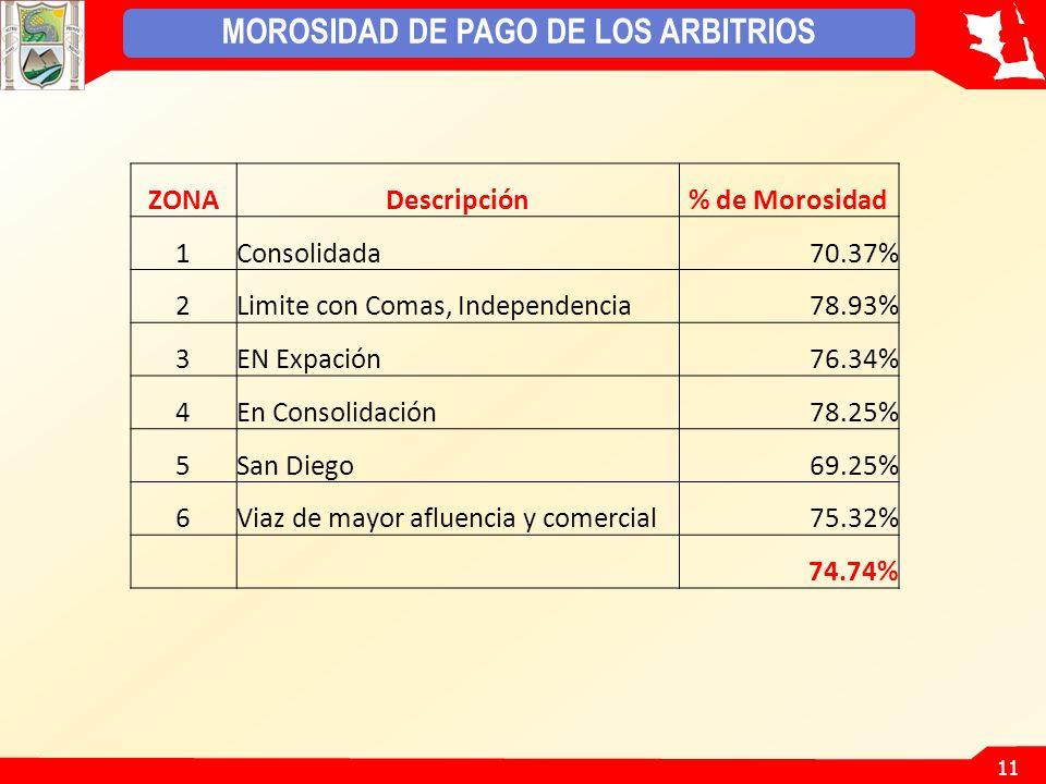11 MOROSIDAD DE PAGO DE LOS ARBITRIOS ZONADescripción% de Morosidad 1Consolidada70.37% 2Limite con Comas, Independencia78.93% 3EN Expación76.34% 4En Consolidación78.25% 5San Diego69.25% 6Viaz de mayor afluencia y comercial75.32% 74.74%