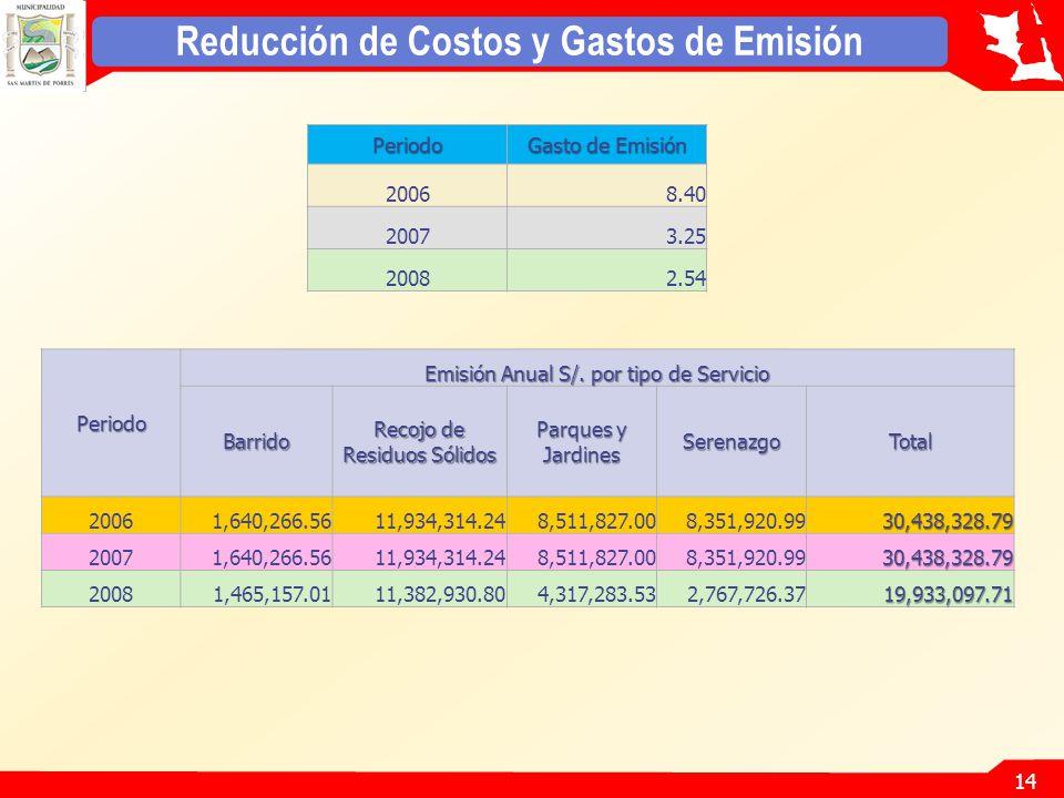 14 Reducción de Costos y Gastos de EmisiónPeriodo Gasto de Emisión 20068.40 20073.25 20082.54 Periodo Emisión Anual S/.