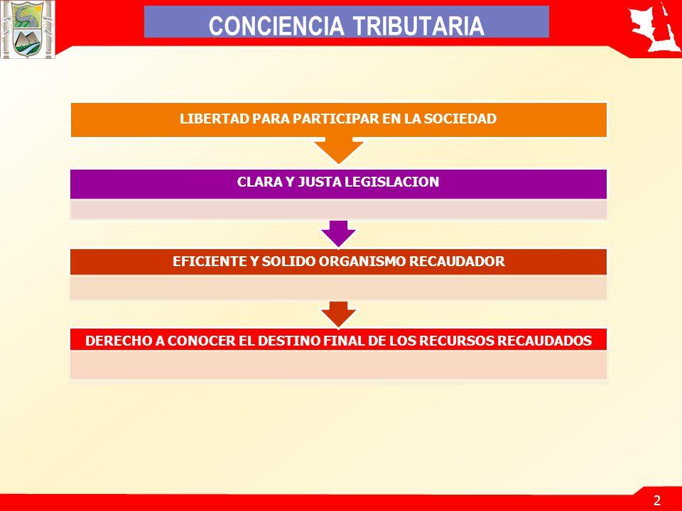 2 LIBERTAD PARA PARTICIPAR EN LA SOCIEDAD CONCIENCIA TRIBUTARIA DERECHO A CONOCER EL DESTINO FINAL DE LOS RECURSOS RECAUDADOS EFICIENTE Y SOLIDO ORGANISMO RECAUDADOR CLARA Y JUSTA LEGISLACION
