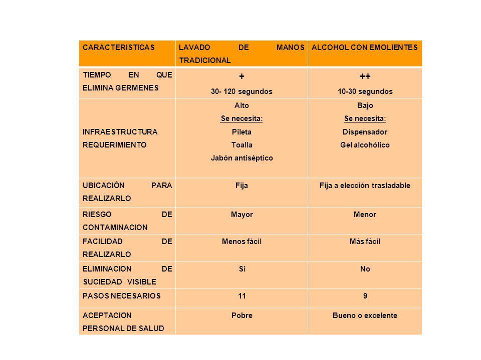 CARACTERISTICAS LAVADO DE MANOS TRADICIONAL ALCOHOL CON EMOLIENTES TIEMPO EN QUE ELIMINA GERMENES + 30- 120 segundos ++ 10-30 segundos INFRAESTRUCTURA
