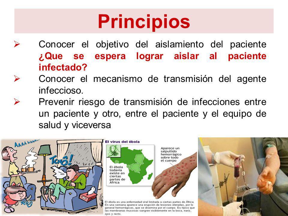 Principios Conocer el objetivo del aislamiento del paciente ¿Que se espera lograr aislar al paciente infectado? Conocer el mecanismo de transmisión de