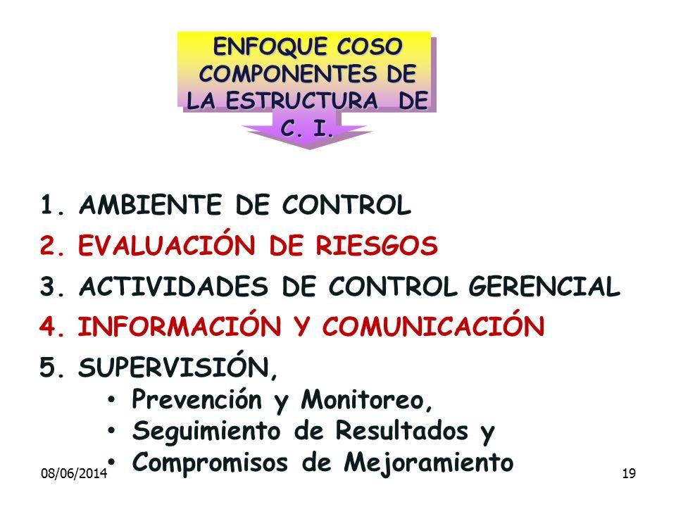 1. AMBIENTE DE CONTROL 2. EVALUACIÓN DE RIESGOS 3. ACTIVIDADES DE CONTROL GERENCIAL 4. INFORMACIÓN Y COMUNICACIÓN 5. SUPERVISIÓN, Prevención y Monitor