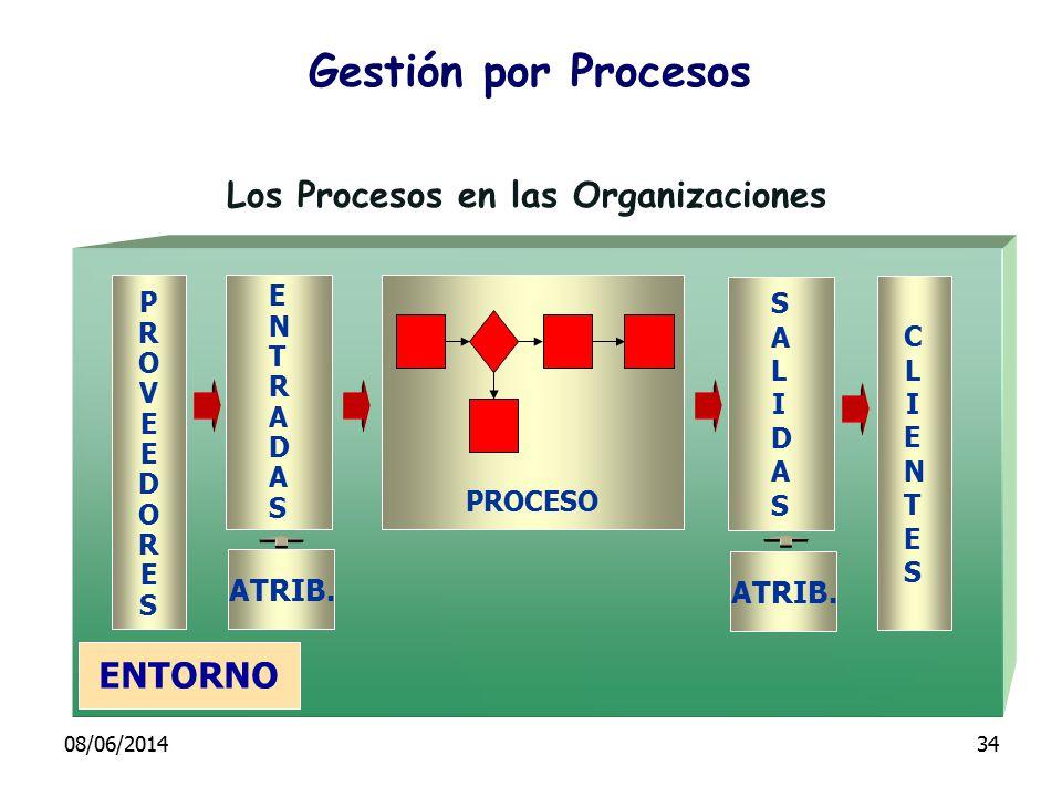 Gestión por Procesos Los Procesos en las Organizaciones ENTORNO PROVEEDORESPROVEEDORES ENTRADASENTRADAS ATRIB. PROCESO CLIENTESCLIENTES ATRIB. SALIDAS