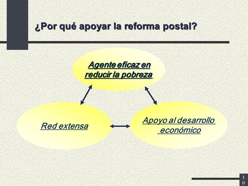 10 Agente eficaz en reducir la pobreza Red extensa Apoyo al desarrollo económico ¿Por qué apoyar la reforma postal