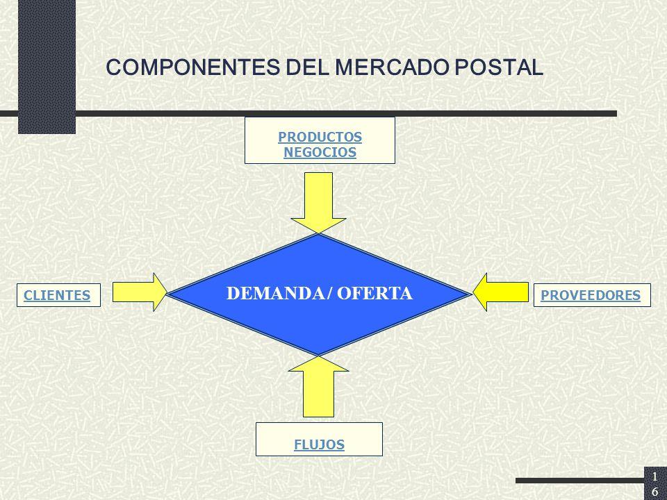 16 COMPONENTES DEL MERCADO POSTAL PRODUCTOS NEGOCIOS DEMANDA / OFERTA CLIENTESPROVEEDORES FLUJOS