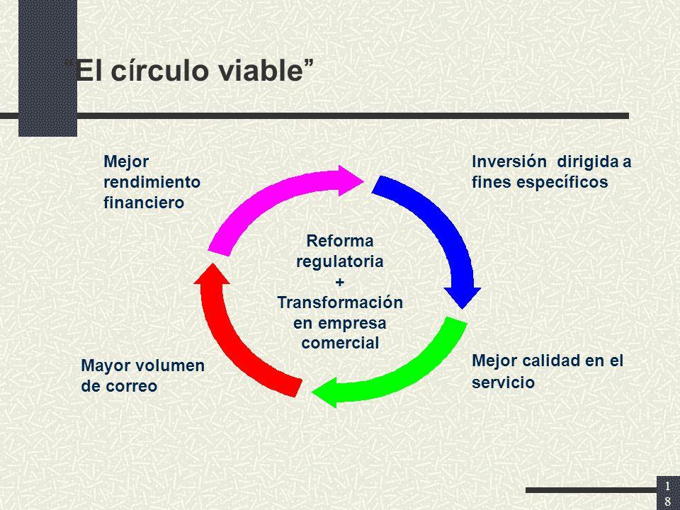 18 El c í rculo viable Reforma regulatoria + Transformación en empresa comercial Mejor rendimiento financiero Inversión dirigida a fines específicos Mayor volumen de correo Mejor calidad en el servicio