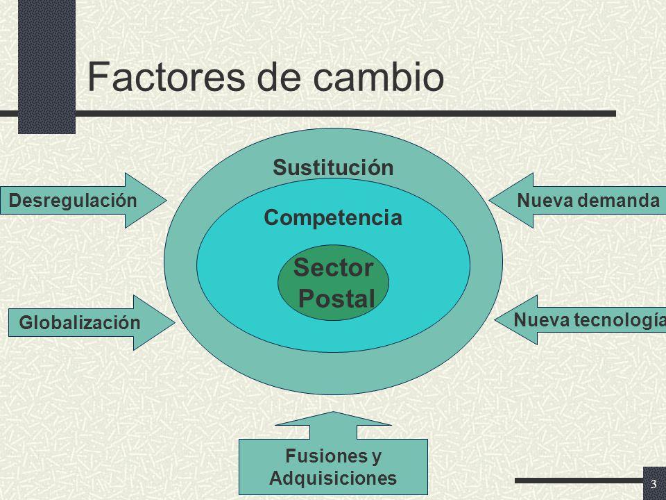 3 Factores de cambio Sector Postal Sustitución Competencia Desregulación Globalización Nueva demanda Nueva tecnología Fusiones y Adquisiciones