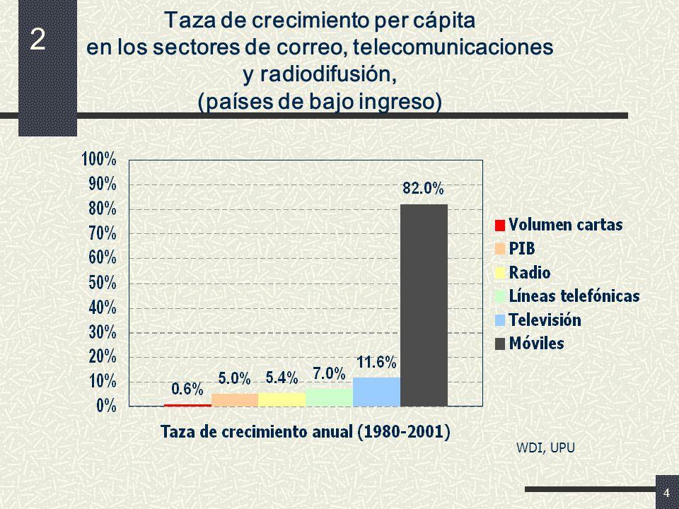 4 Taza de crecimiento per cápita en los sectores de correo, telecomunicaciones y radiodifusión, (países de bajo ingreso) WDI, UPU 2